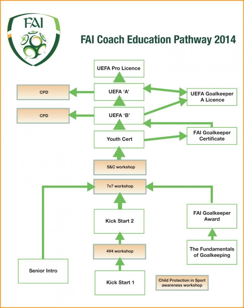 Bohs Coaches Enjoy Fai Pathway Experience Bohemian Fc