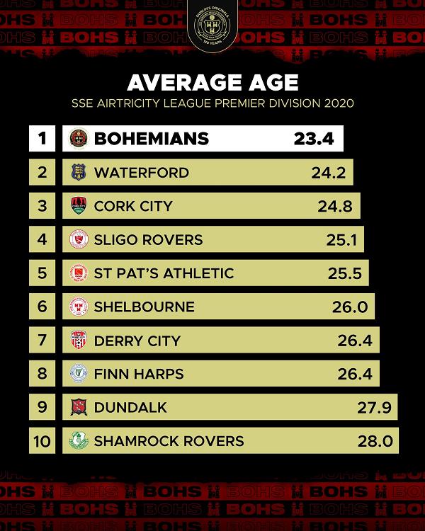 2020 average age